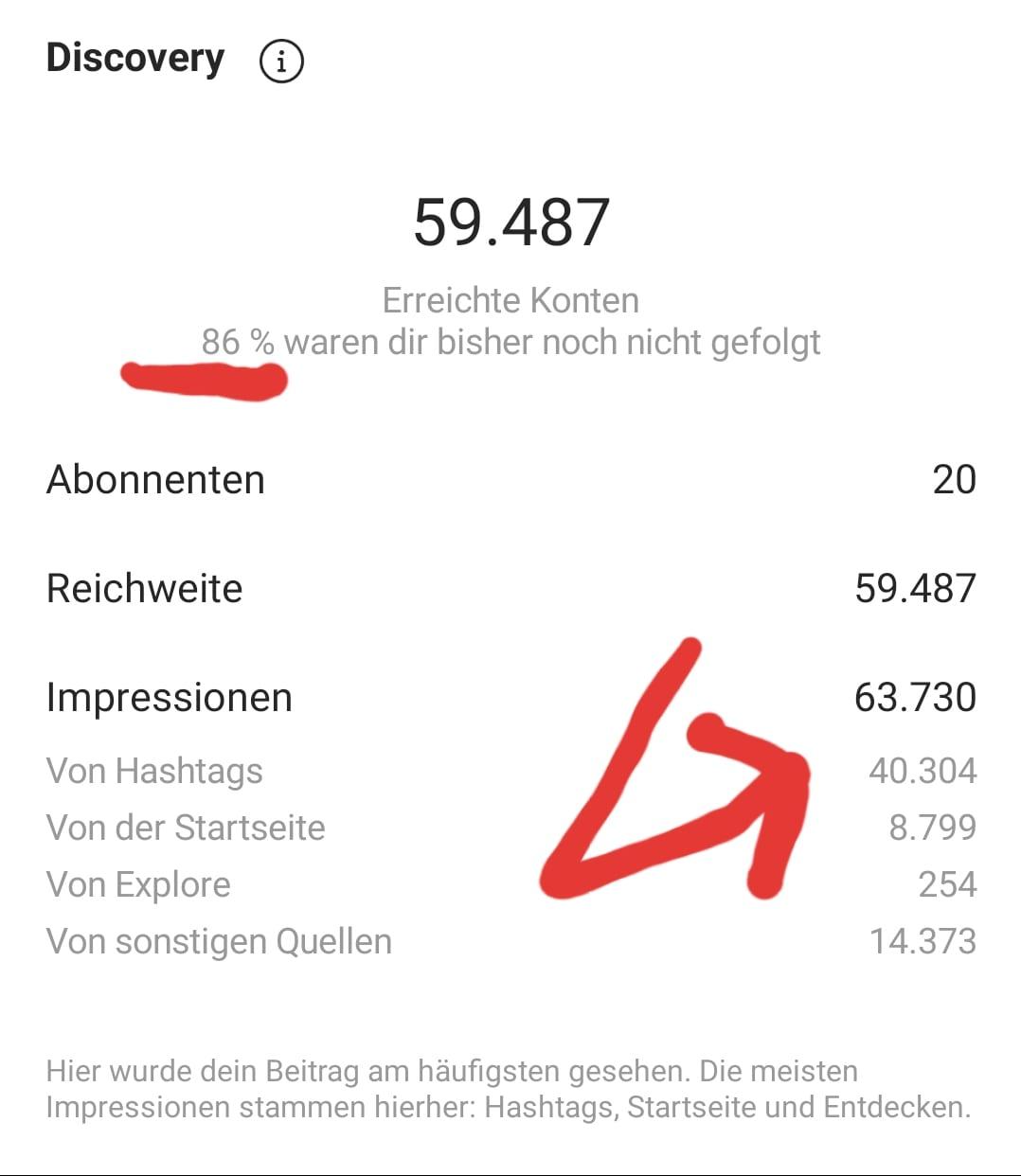 Instagram Hashtags Formel Ergebnisse